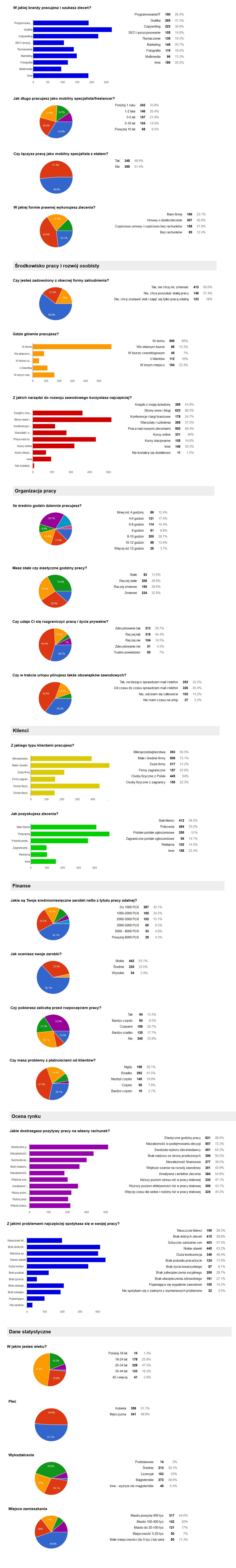 Raport: Polski Freelancer 2016