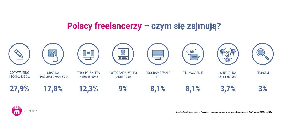 https://useme-prod-public.s3.amazonaws.com/help-images/raport-praca-zdalna-freelancing-useme-czym-si%C4%99-zajmuj%C4%85-freelancerzy.jpg