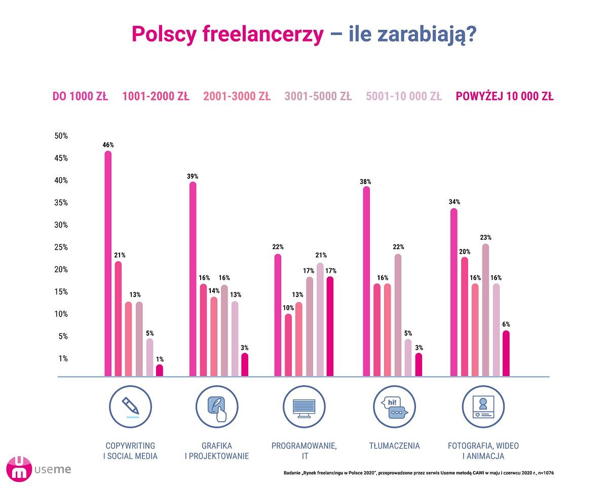 https://useme-prod-public.s3.amazonaws.com/help-images/raport-praca-zdalna-freelancing-useme-ile-zarabiaj%C4%85-freelancerzy.jpg