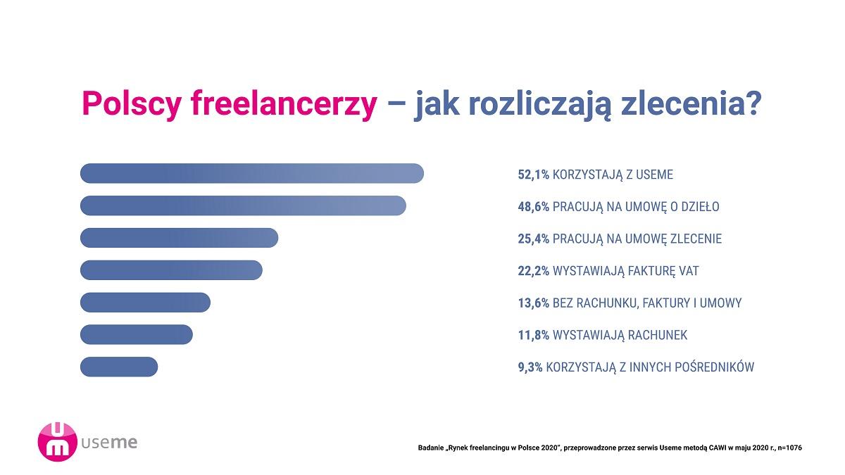 https://useme-prod-public.s3.amazonaws.com/help-images/raport-praca-zdalna-freelancing-useme-jak-si%C4%99-rozliczaj%C4%85-freelancerzy.jpg