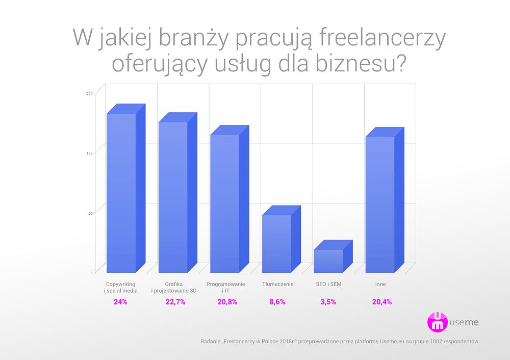 https://useme.eu/media/help-images/raport-useme-praca-zdalna-w-Polsce-2017-bran%C5%BCa.png