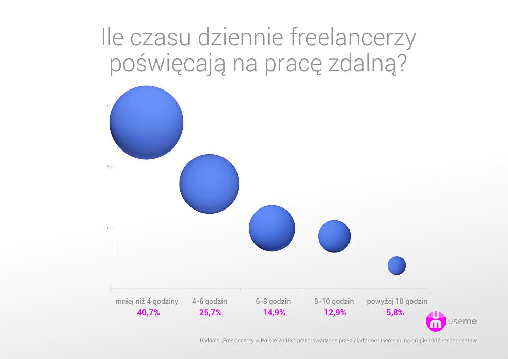 https://useme.eu/media/help-images/raport-useme-praca-zdalna-w-Polsce-2017-godziny.png