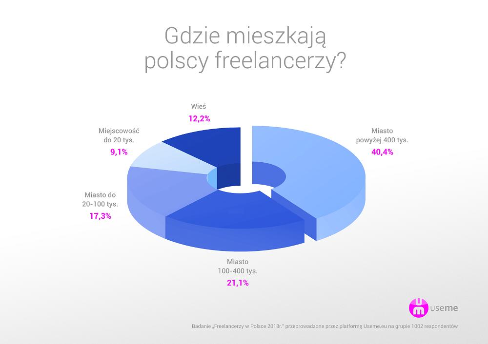 https://useme.eu/media/help-images/raport-useme-praca-zdalna-w-Polsce-2017-zamieszkanie.png