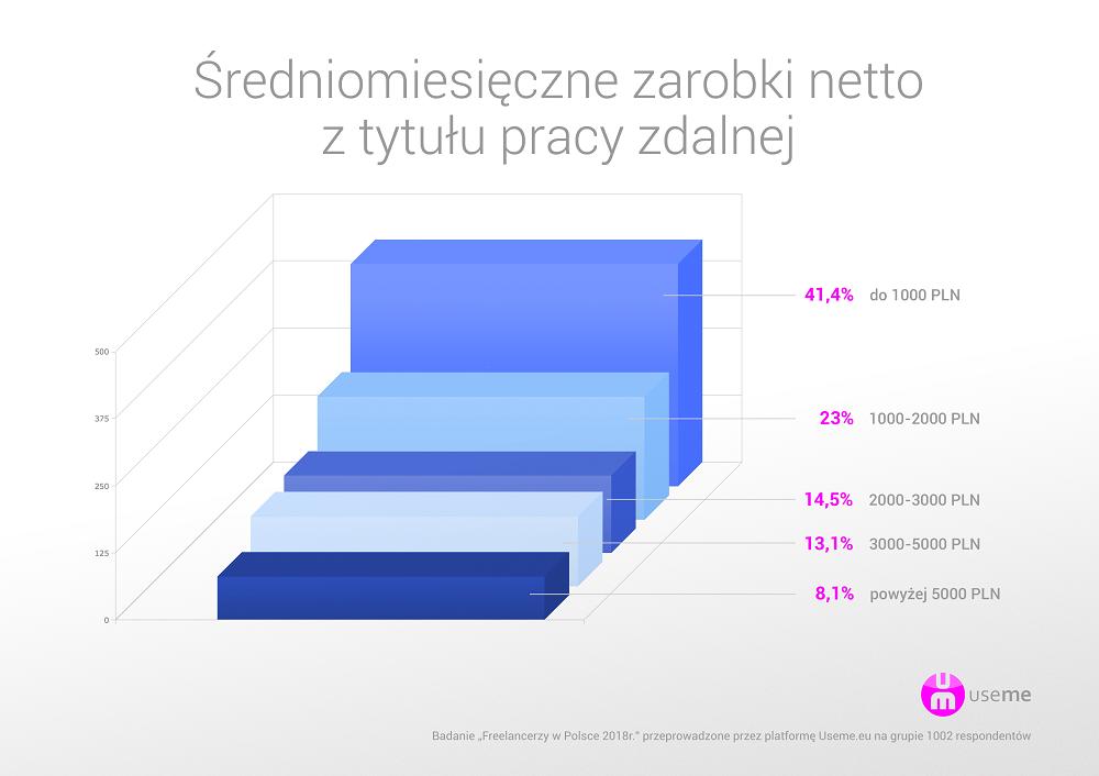 https://useme.eu/media/help-images/raport-useme-praca-zdalna-w-Polsce-2017-zarobki.png