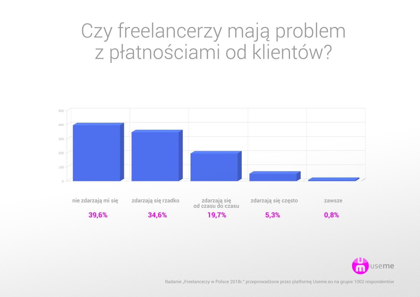 https://useme.eu/media/help-images/raport-useme-praca-zdalna-w-polsce-1-problemy-z-klientami.png