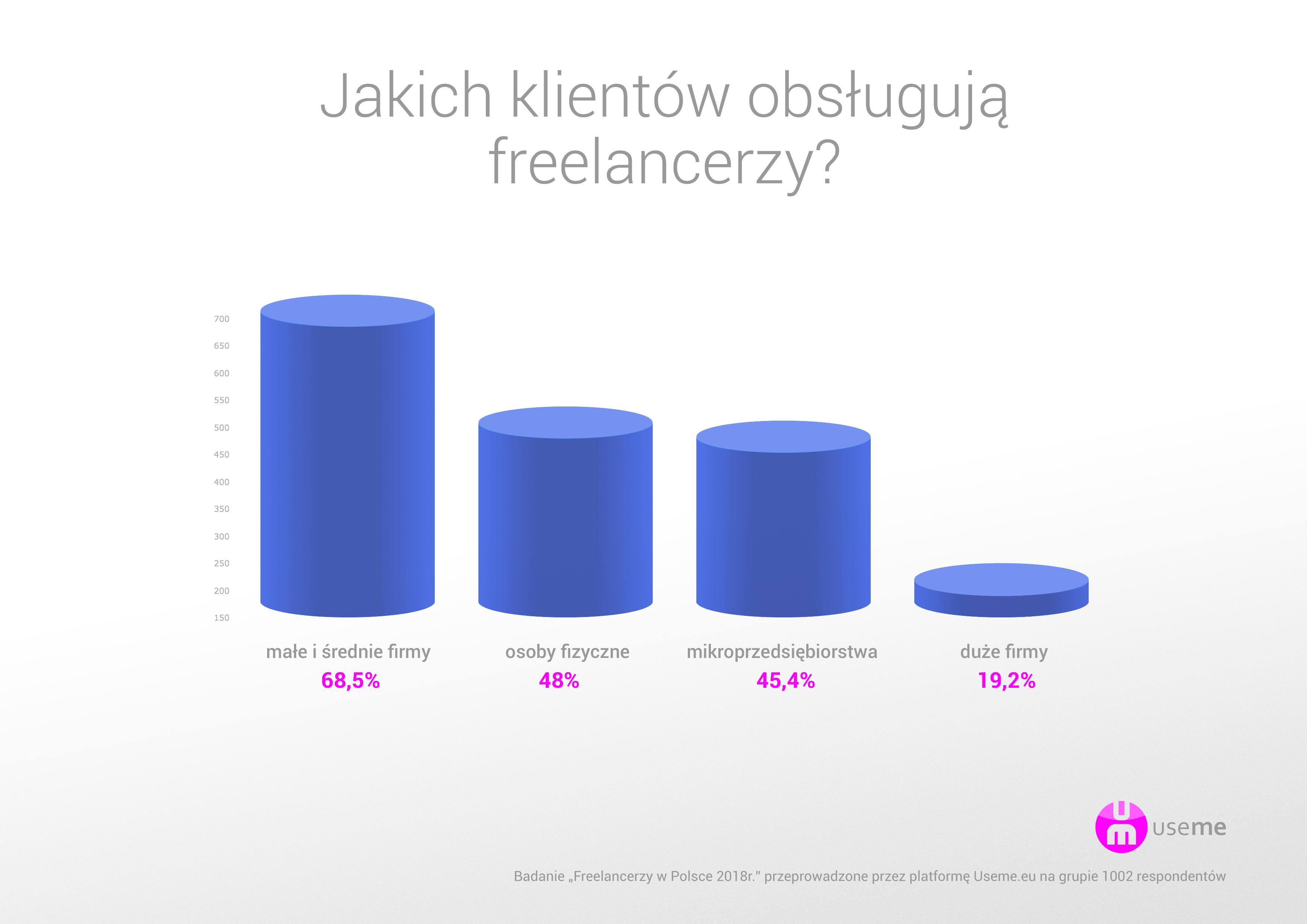 https://useme.eu/media/help-images/raport-useme-praca-zdalna-w-polsce-3-rodzaje-klient%C3%B3w.png