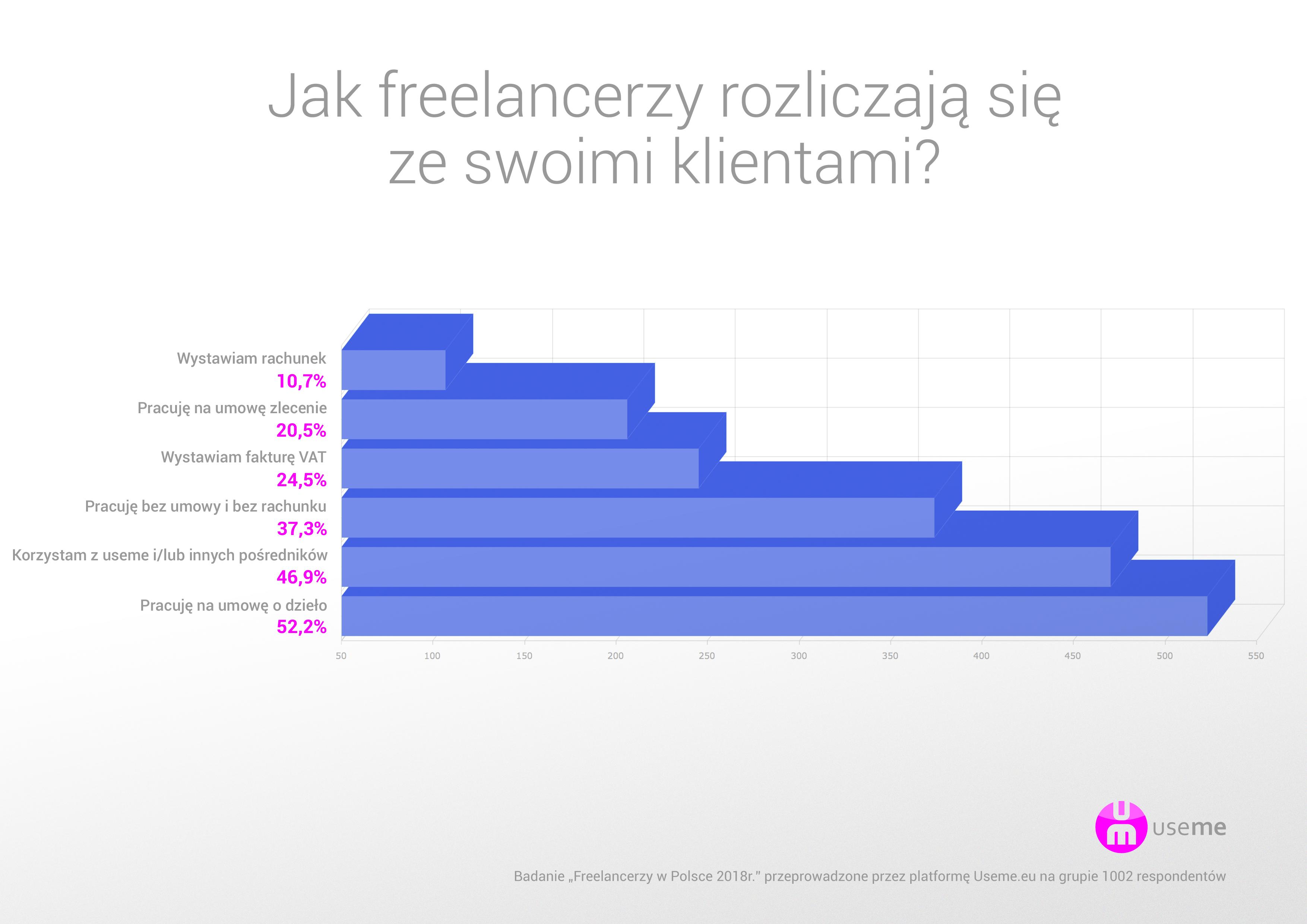 https://useme.eu/media/help-images/raport-useme-praca-zdalna-w-polsce-6-sposoby-rozliczenia.png