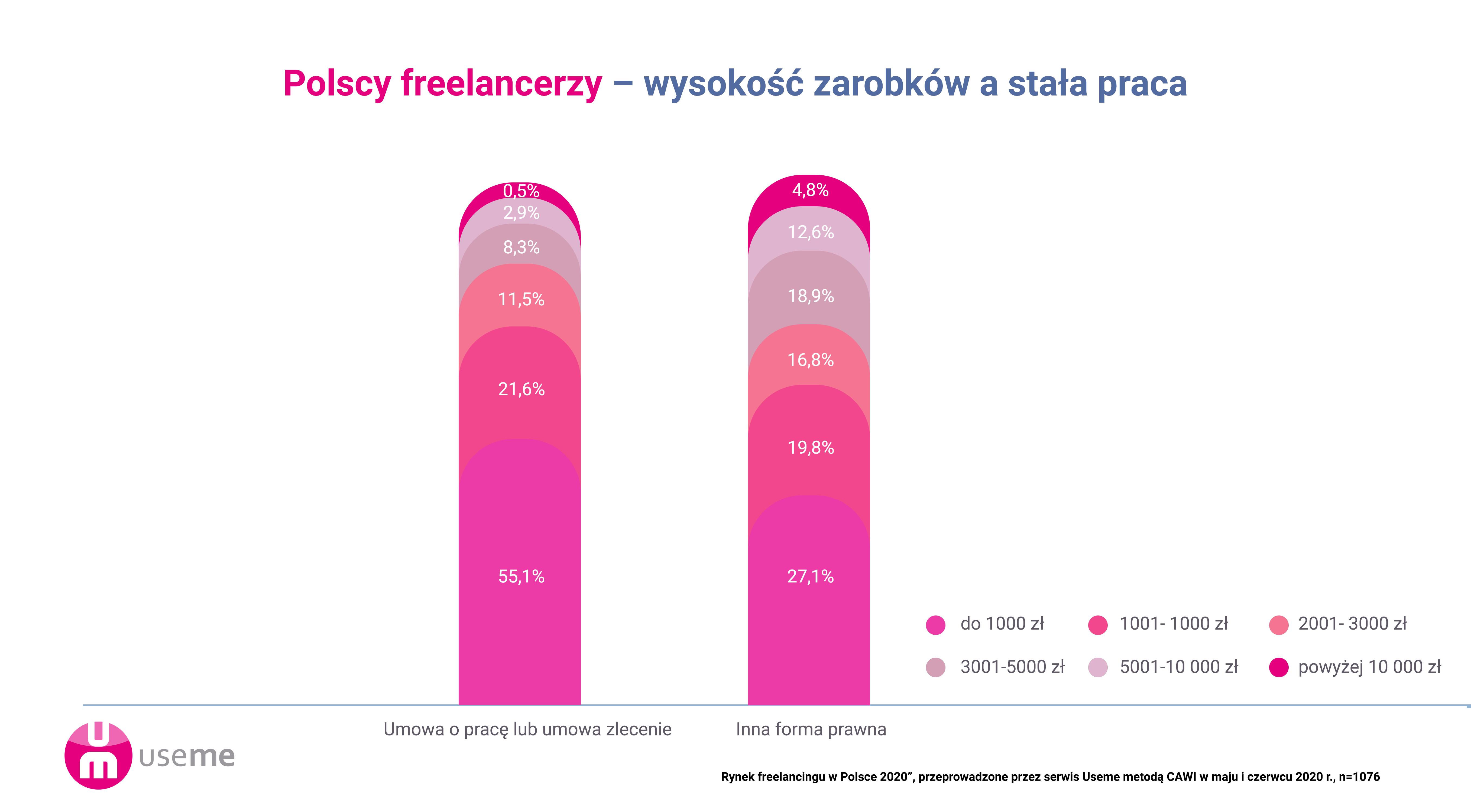 https://useme-prod-public.s3.amazonaws.com/help-images/wykres_zarobkiAsta%C5%82aPraca.png