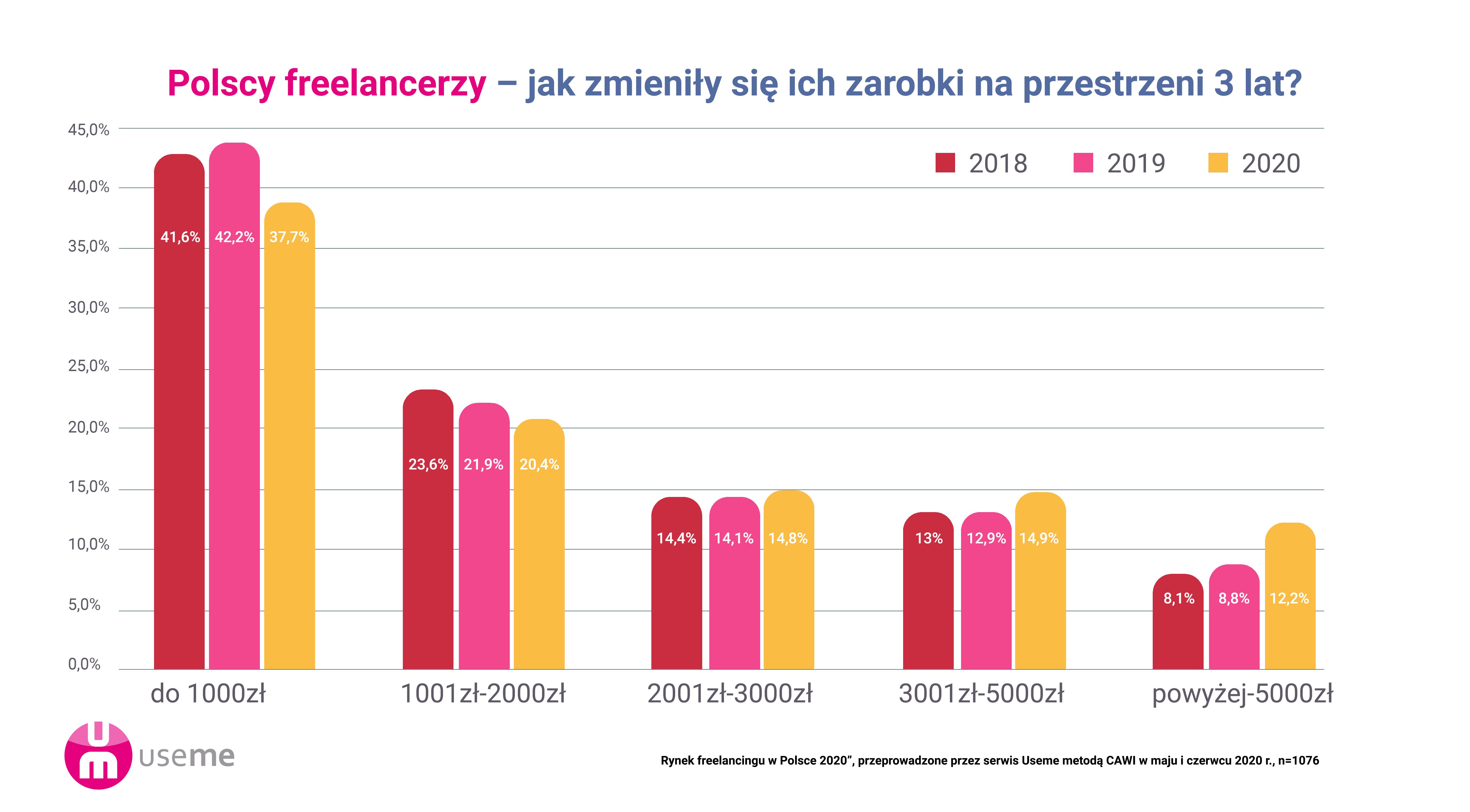 https://useme-prod-public.s3.amazonaws.com/help-images/wykres_zarobki_3_lata.png